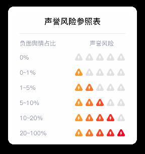声誉风险指数参照表